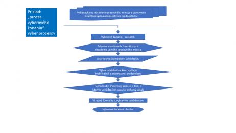 Proces výberového konania - Ľudské zdroje.